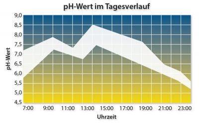 UrinMessung_pH-Wert_Tabelle-Anti-Aging Programm
